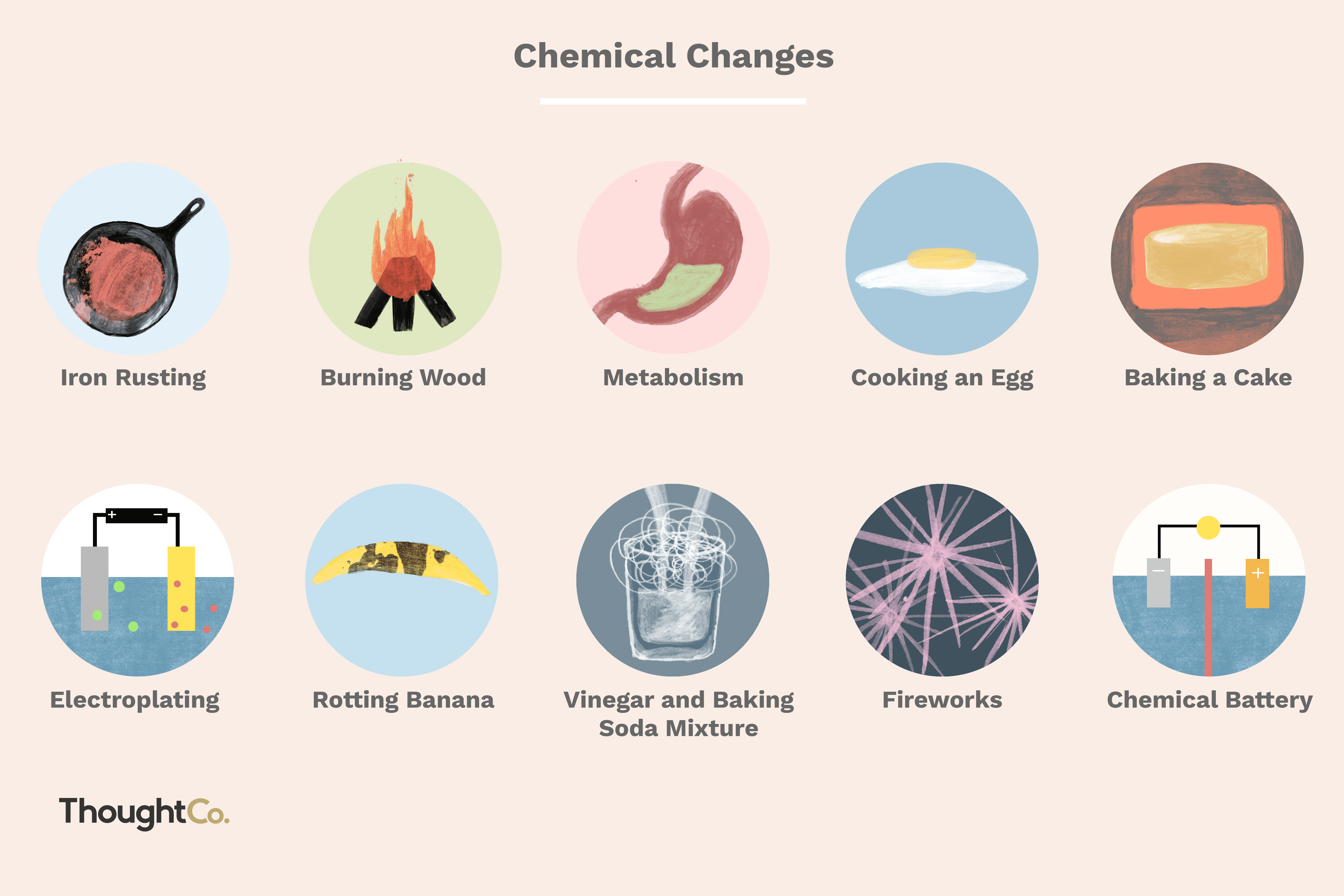 Chemical change examples in chemistry.